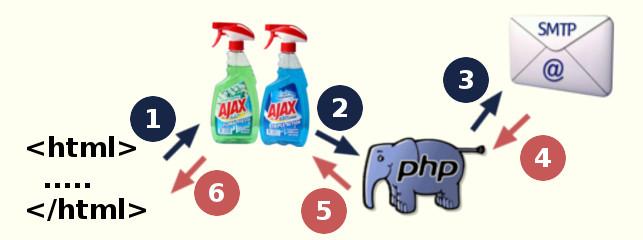 Enviando e-mail com AJAX e PHP via protocolo SMTP